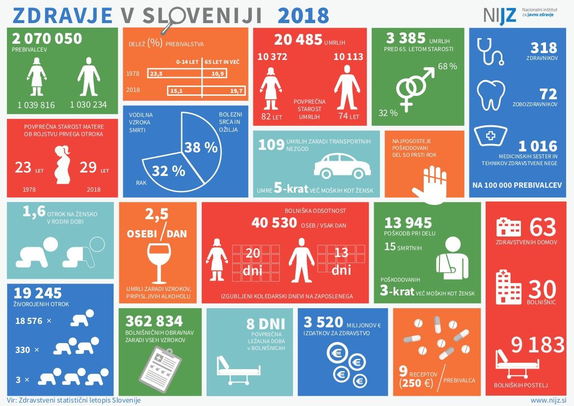 Plakat Zdravstvenega statističnega letopisa 2018