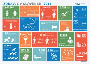 Zdravstveni statistični letopis 2017 plakat